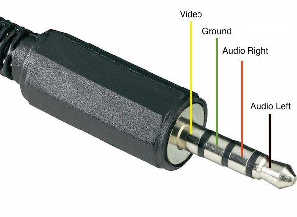 RPi Audio/Video Socket