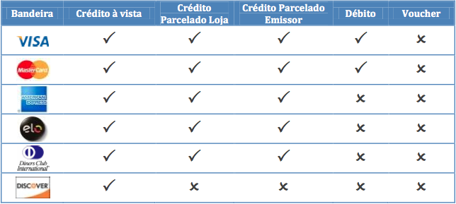 Payment States
