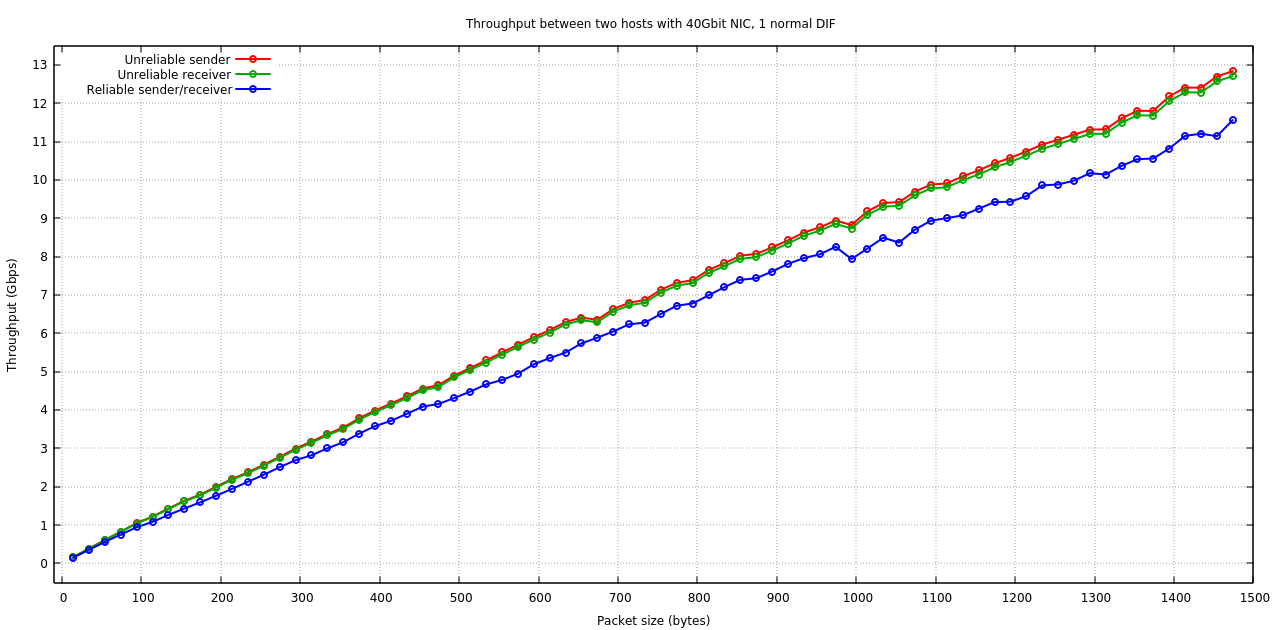 Throughput performance between two hosts with 40Gbit NIC