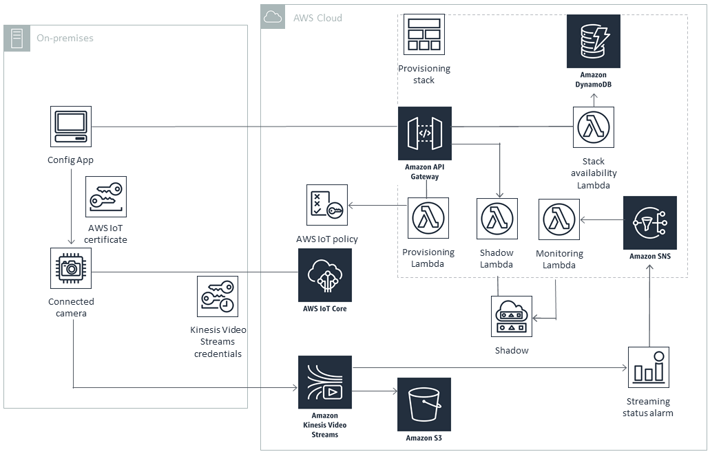 Quick Start architecture for AWS IoT Camera Connector on AWS Cloud