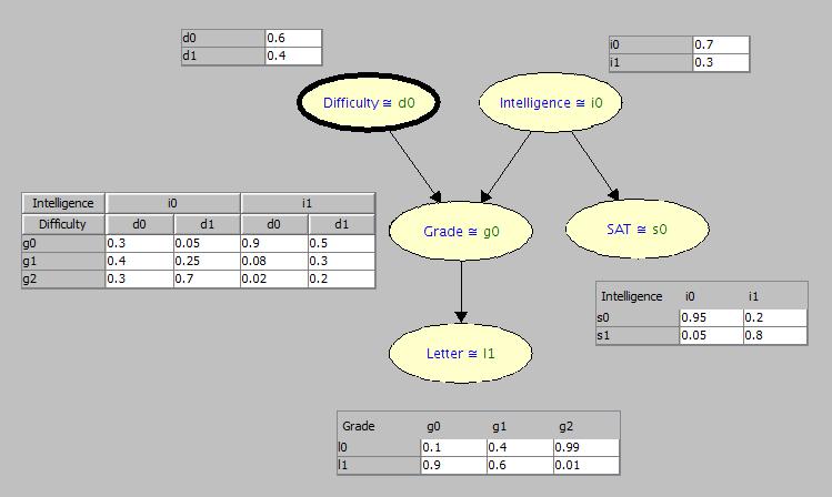 Student Bayesian Network