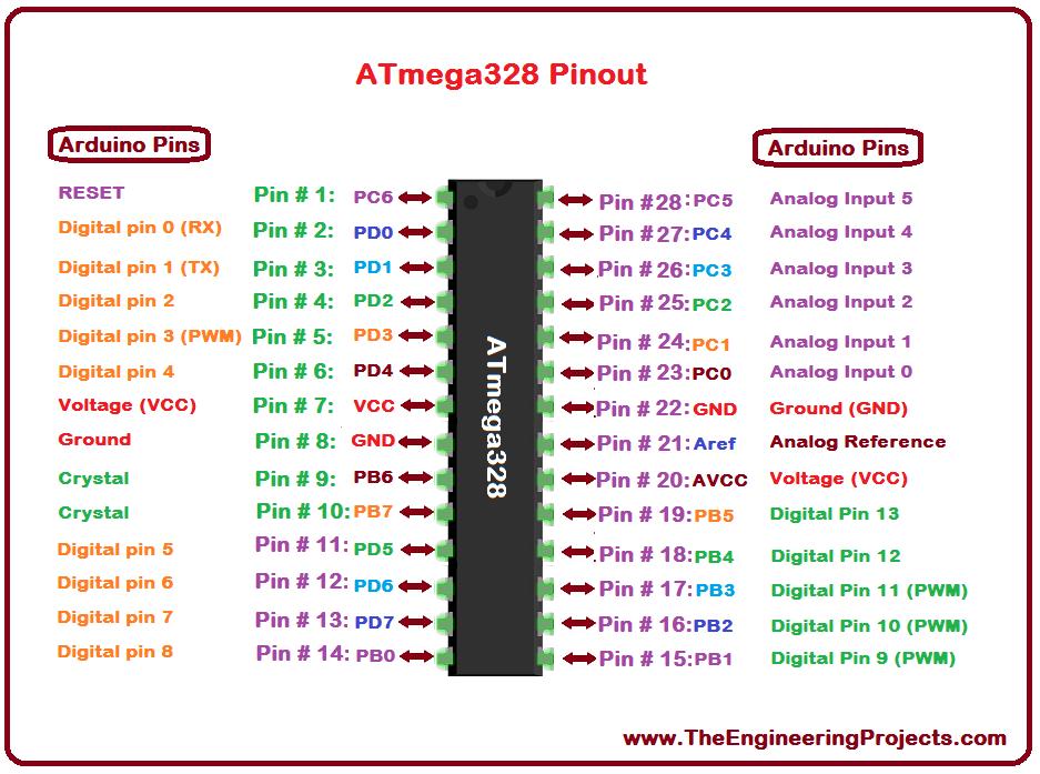 ATMega328 + Arduino Pinout