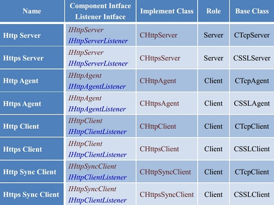HTTP COmponent