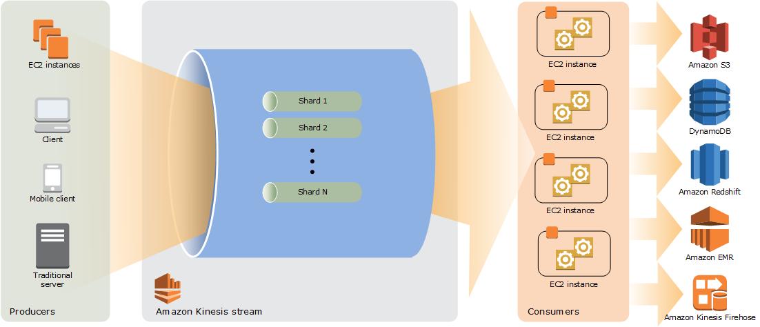 [Kinesis Data Streams high-level architecture diagram]