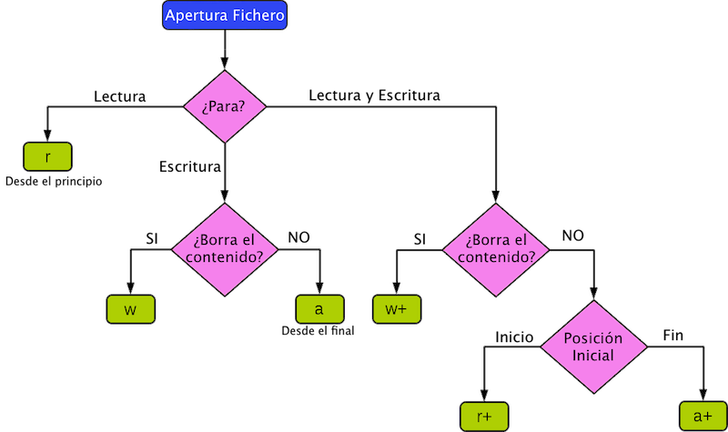 alt opciones IO en Python