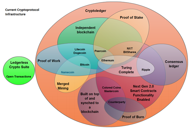 http://www.ofnumbers.com/wp-content/uploads/2014/03/current-cryptoprotocol-infrastructure.png