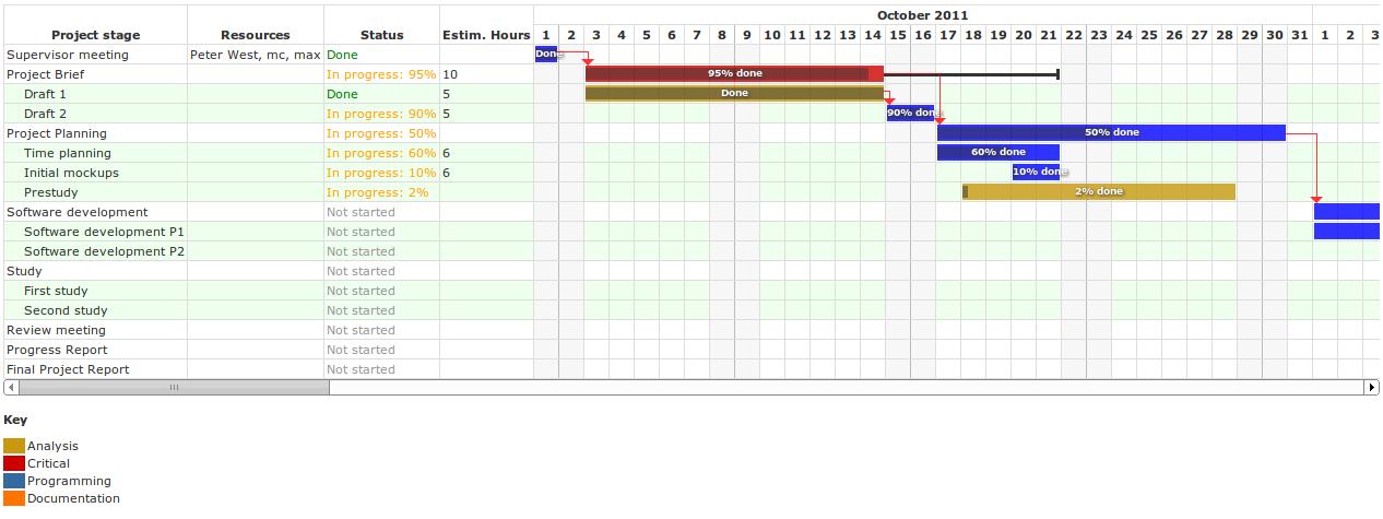 Github Flamingtempura Jsganttchart Javascript Gantt Chart Framework