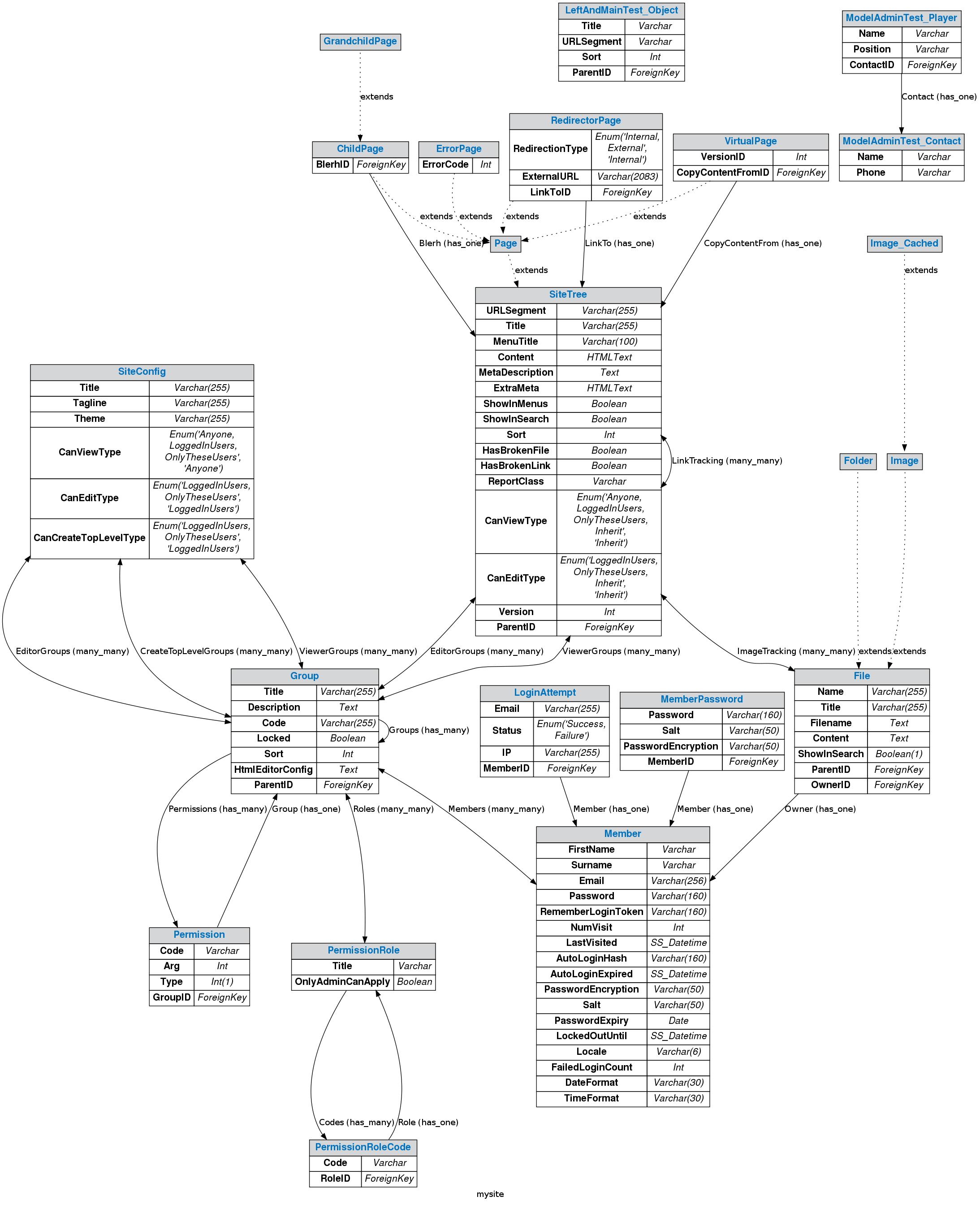 SilverGraph example