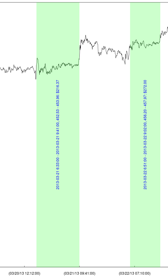 Detail of a plot of visualizing the trade log, showing two profitable trades