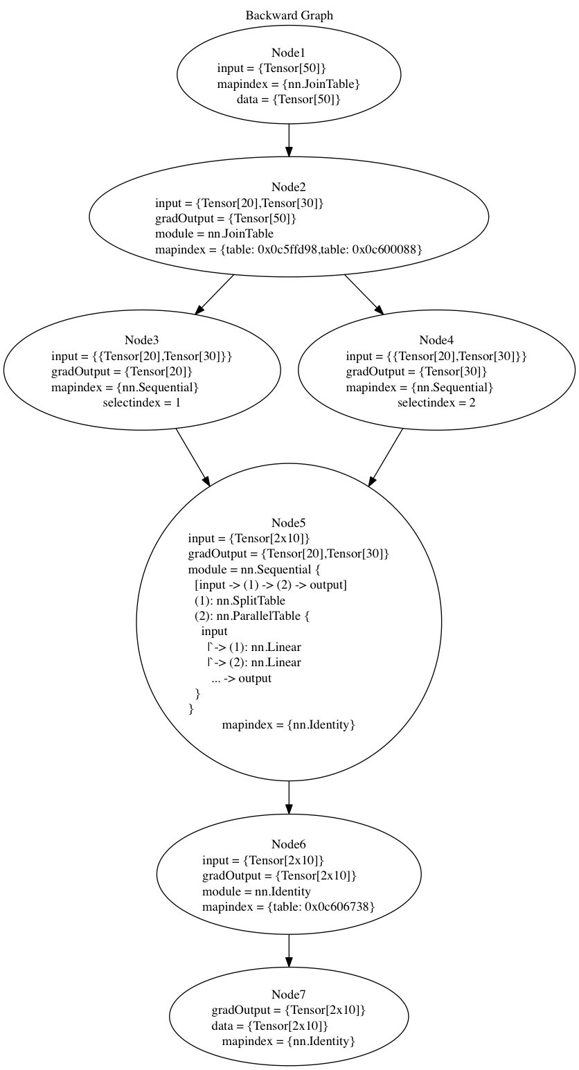 github torch nngraph graph computation for nn