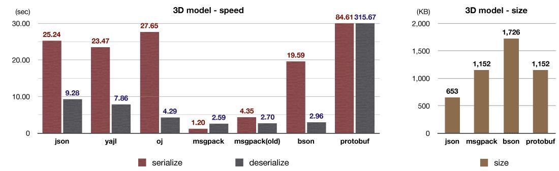 Chart - 3D Model