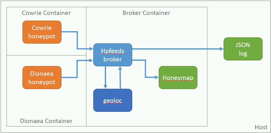 Github Mattcarothers Mhn Core Docker Core Elements Of The Modern Honey Network Implemented In Docker