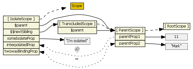 transcluded scope