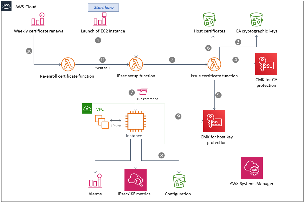 Quick Start architecture for opportunistic IPsec mesh on AWS