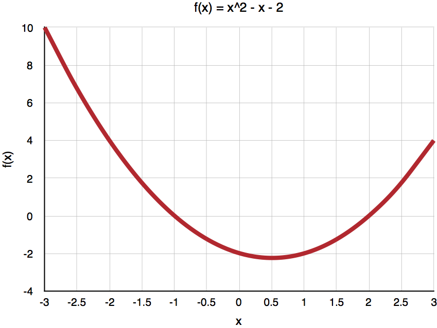 Second degree polynomial