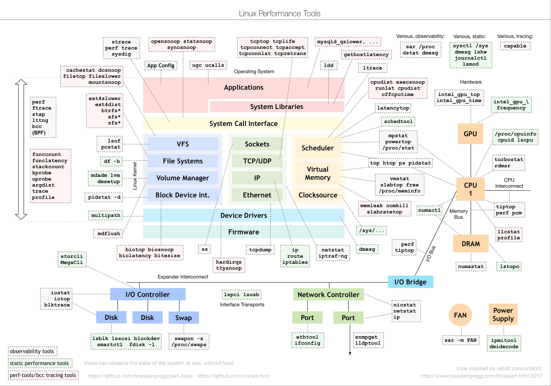 linux performance tools