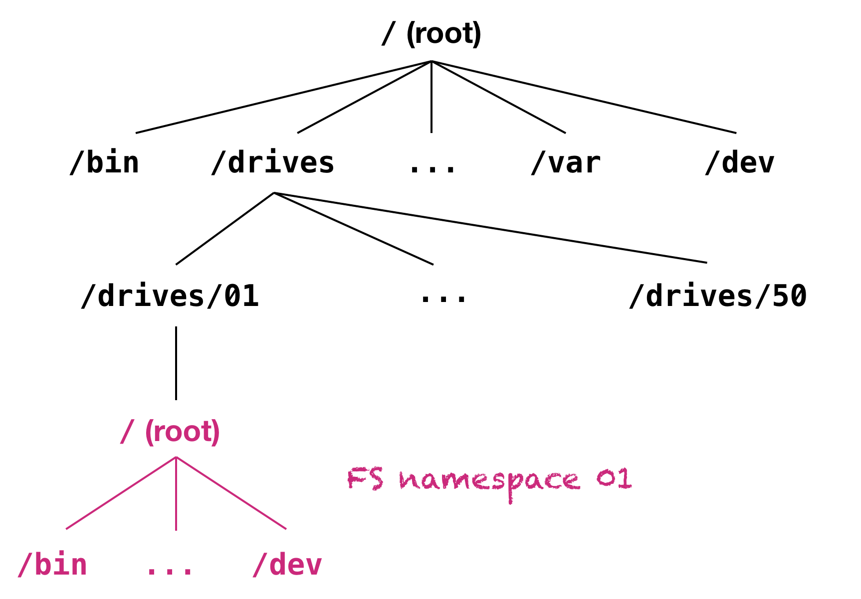 filesystem namespace example