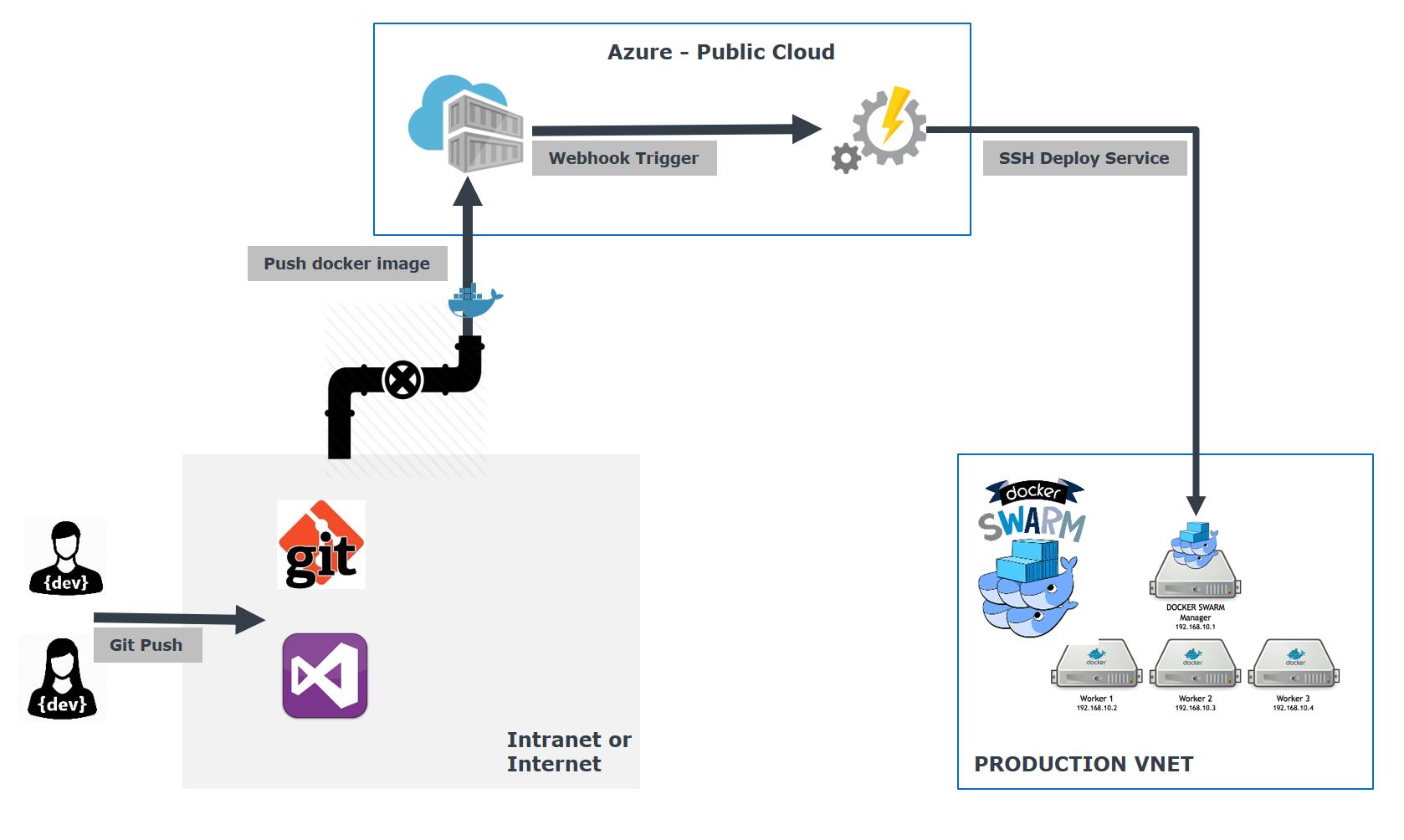 GitHub - MoimHossain/swarm-service-deploy: An Azure runbook that