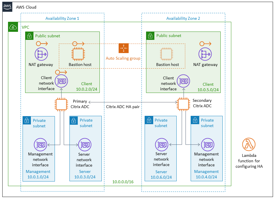 Quick Start architecture for Citrix ADC VPX on the AWS Cloud