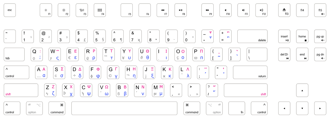 A preview of the keyboard layout