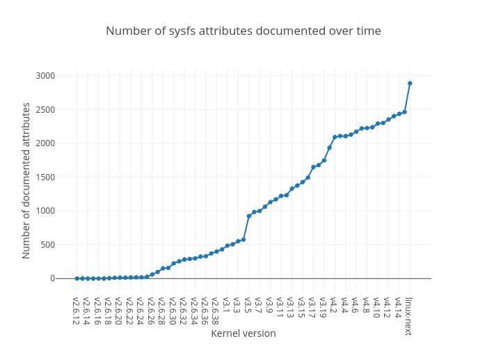 sysfs line plot