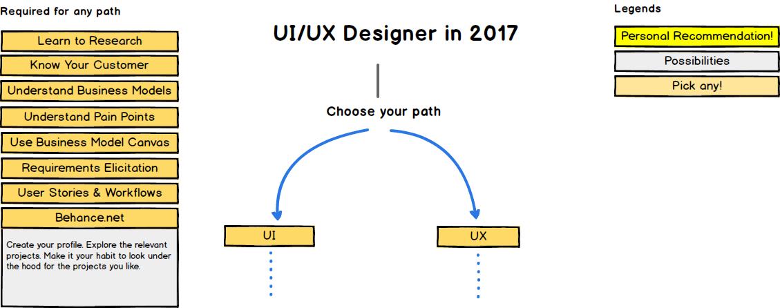 Intro Roadmap