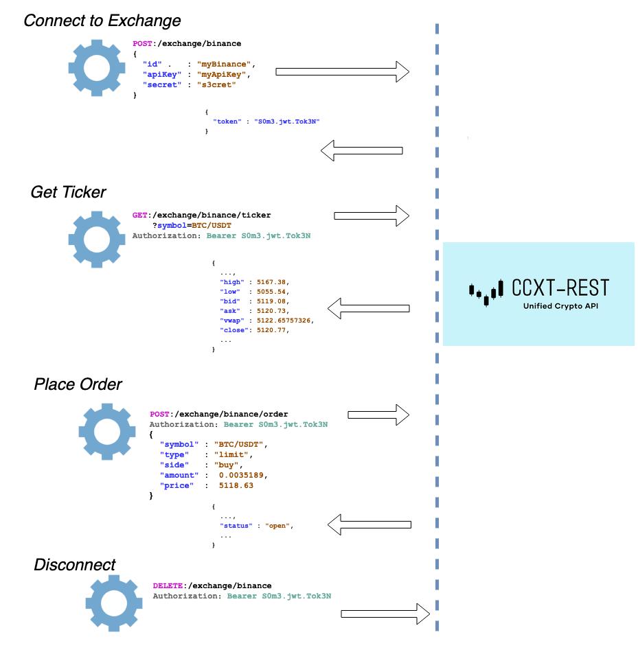 CCXT-REST Overview