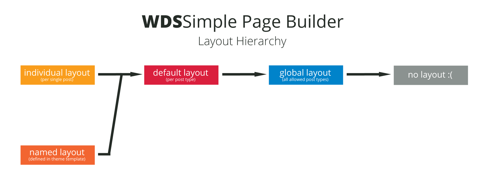 Layout hierarchy webdevstudioswds simple page builder wiki github page builder layout hierarchy ccuart Image collections
