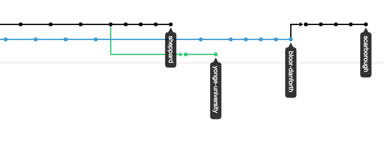 TTC git visualization