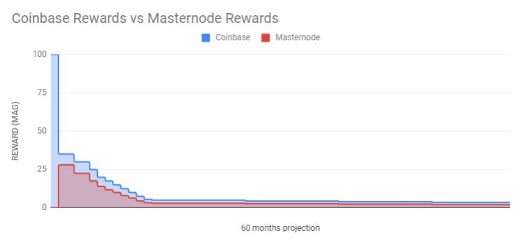 Masternodes vs Coinbase