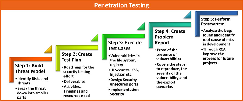 Penetration testing project