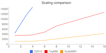 Chart of ScaleMM1 Benchmark