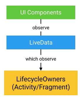 GitHub - KucherenkoIhor/Android-Architecture-Components: The