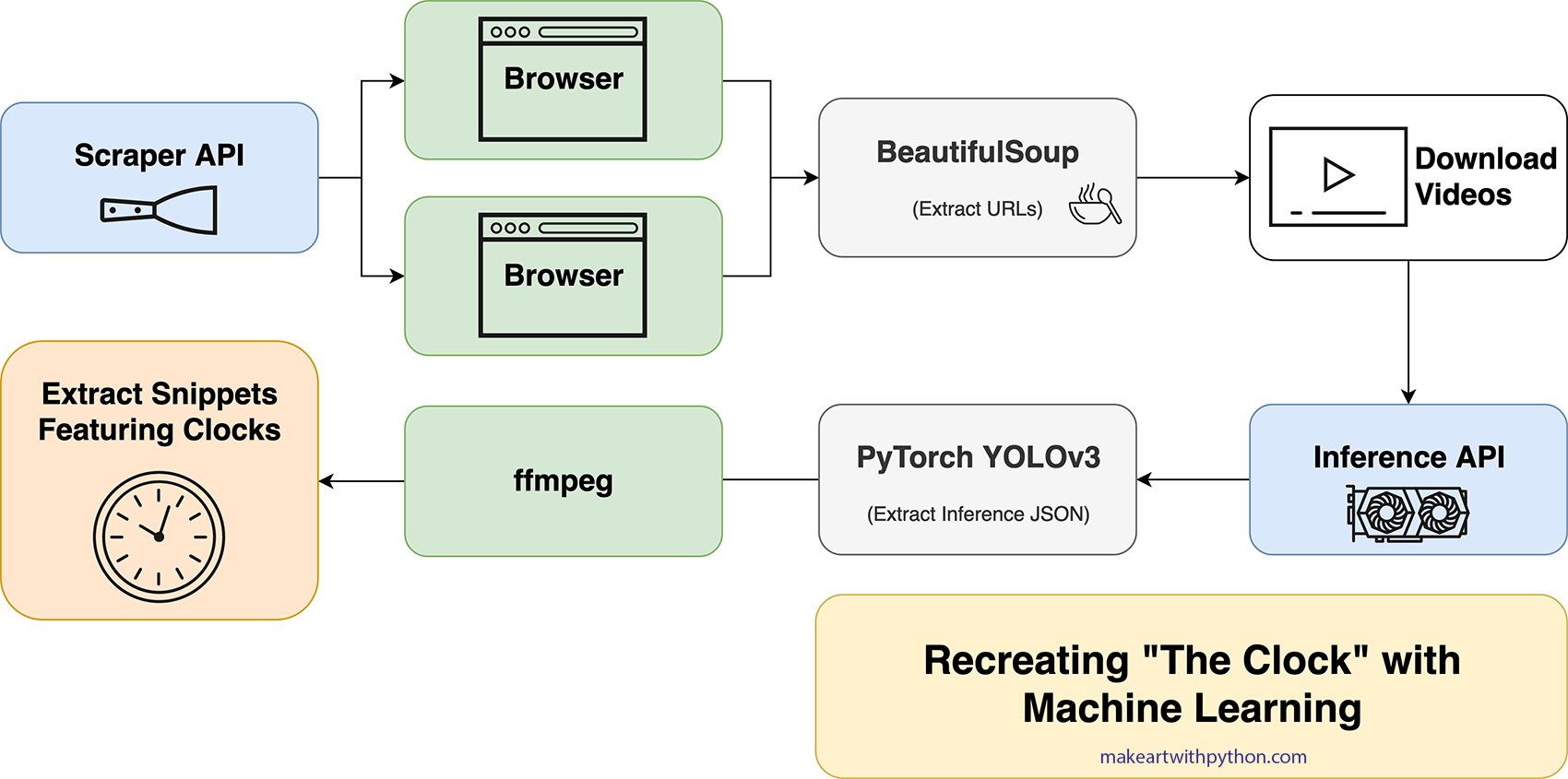 Architecture of Deep Learning API