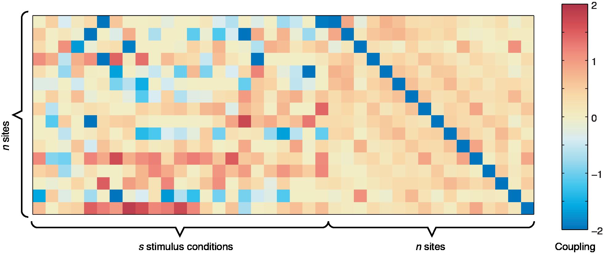 Sample couplings