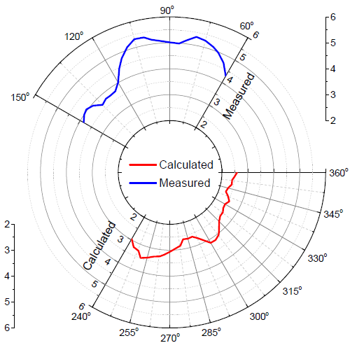 Feature request: offset radial origin for polar plots