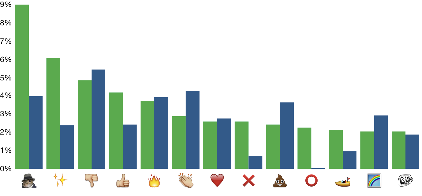 Weekday and weekend emoji