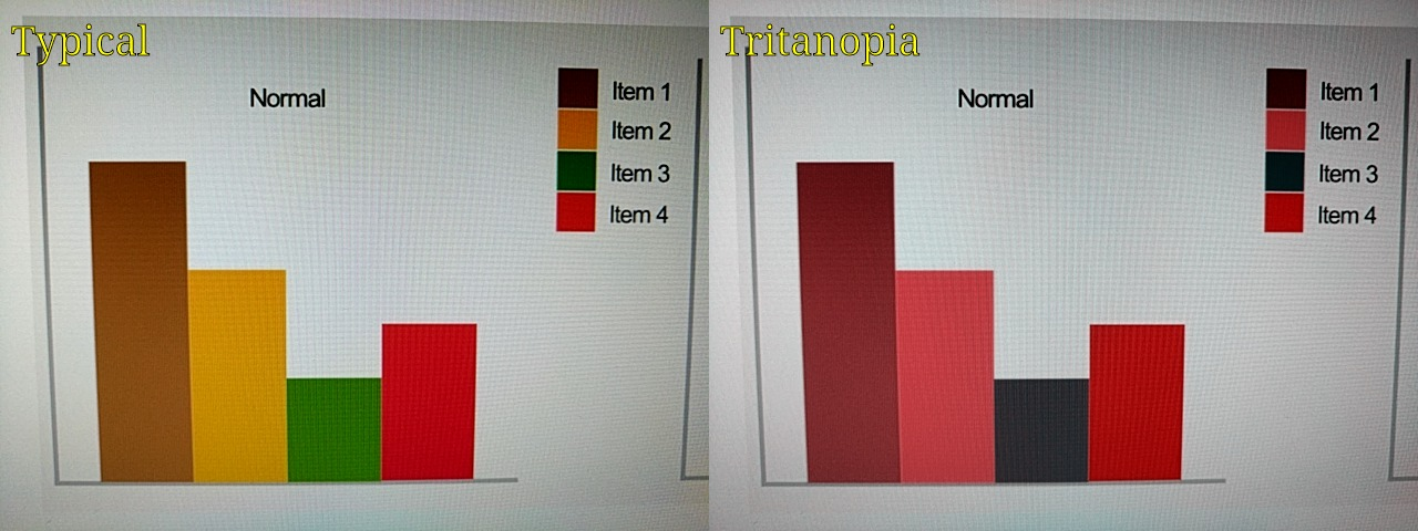 Side by side comparison of typical vision and tritanopia