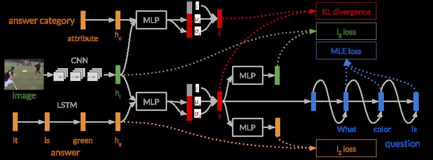 IQ model