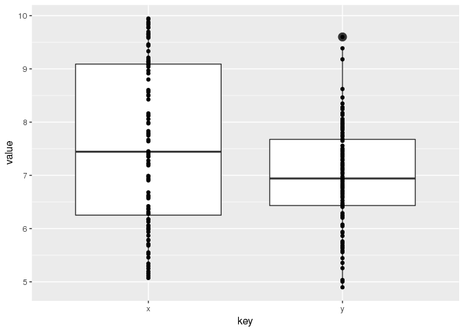 geom_boxplot(outlier size = NA) doesn't remove outliers