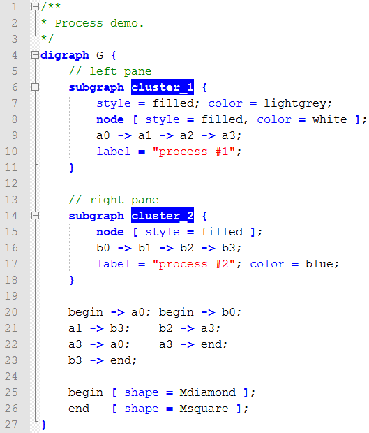 Demo Graphviz syntax highlighting for Notepad++