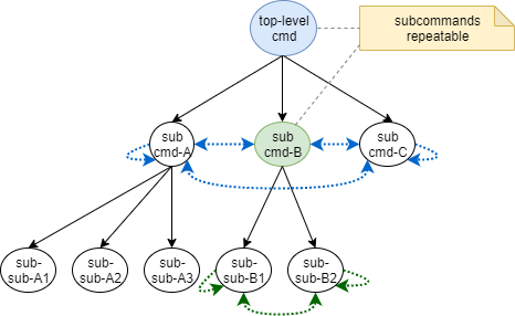 subcommands-repeatable