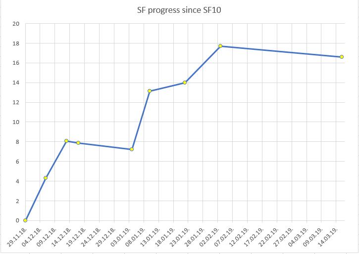 Progress rate SF11dev