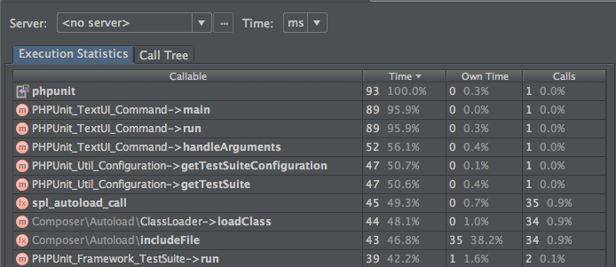 PHPUnit performance