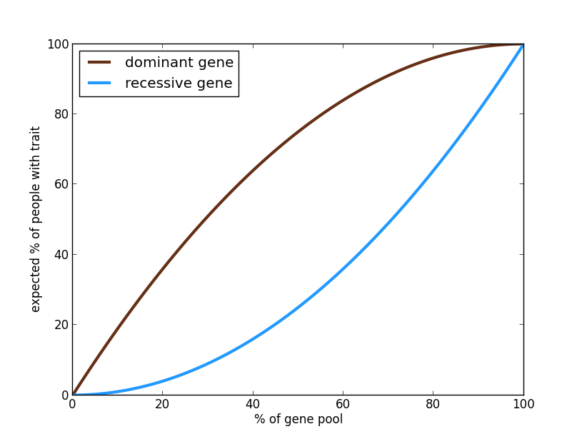 graph for recessive vs dominant gene demographics