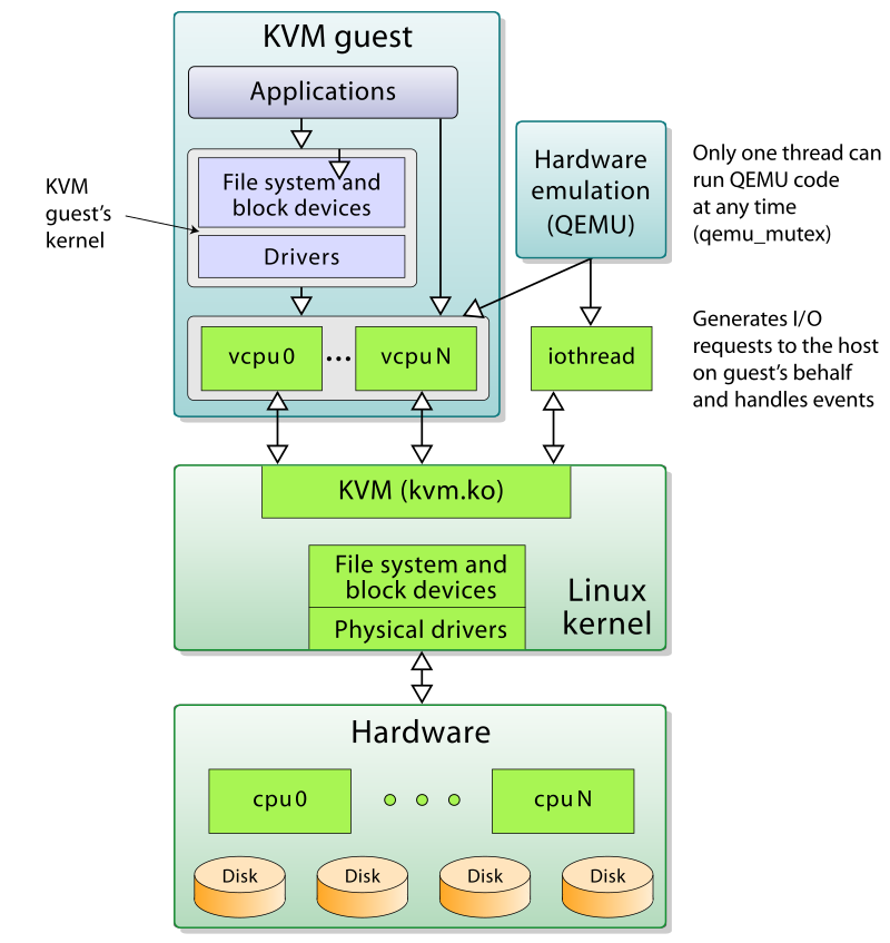 KVM w/ QEMU