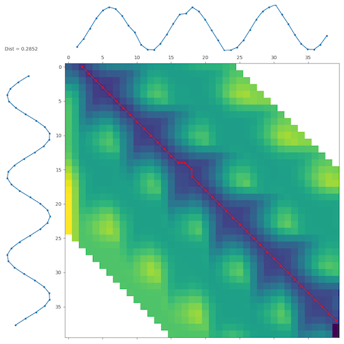 GitHub - wannesm/dtaidistance: Time series distances