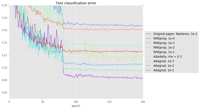 Testing error curve