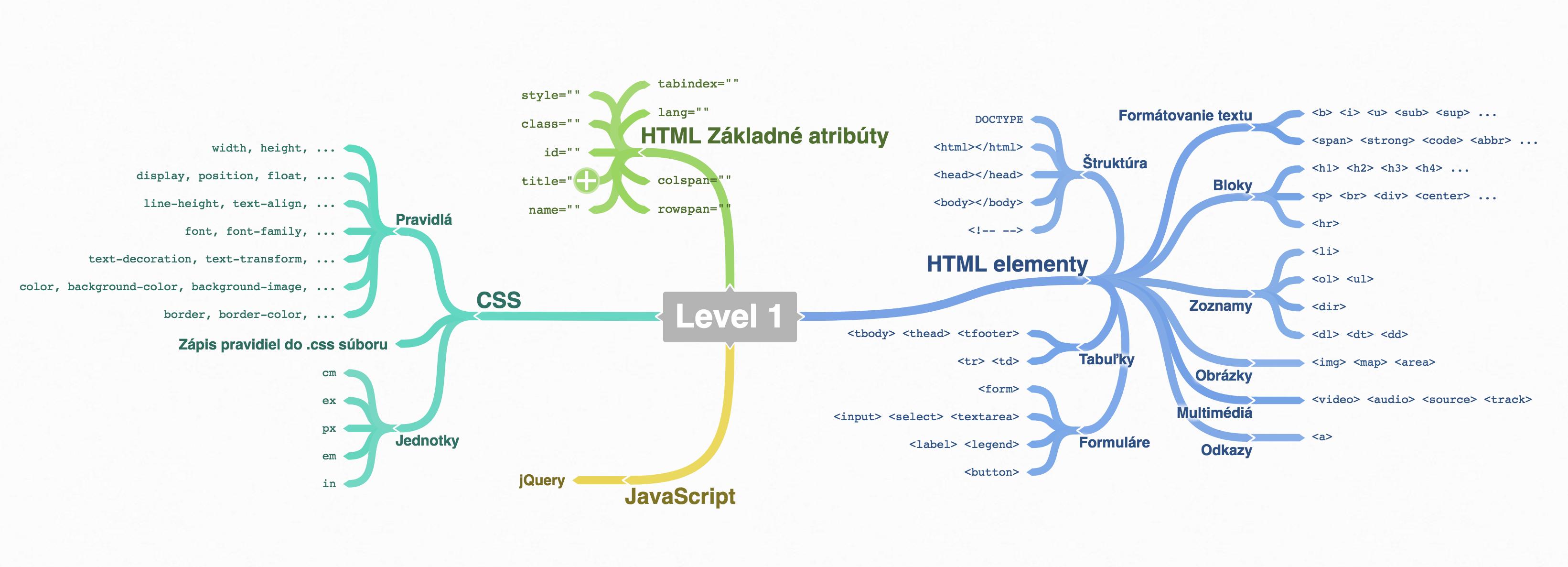 Level 1: Základy front-end programovania