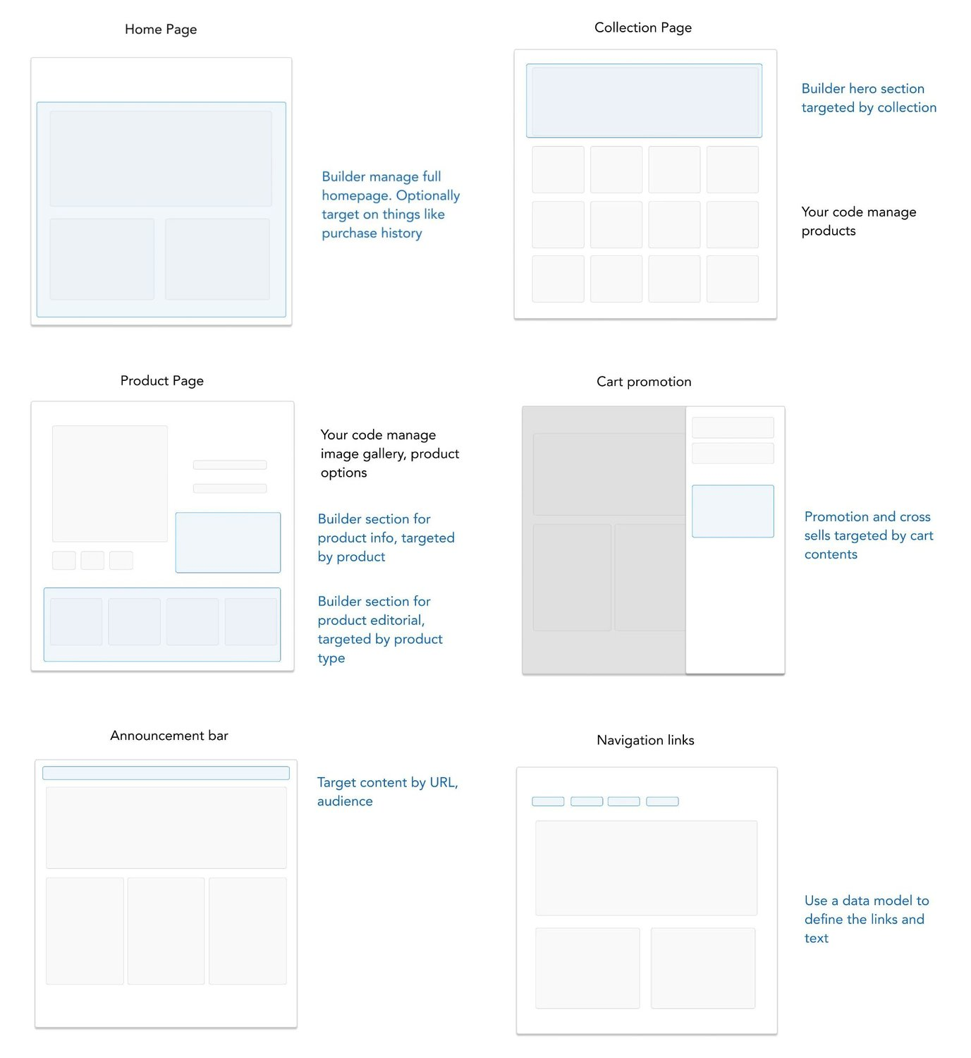 examples on how to structure your site